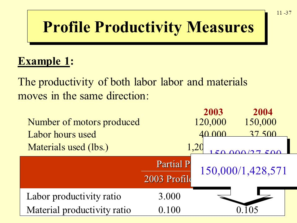 Profile Productivity Measures