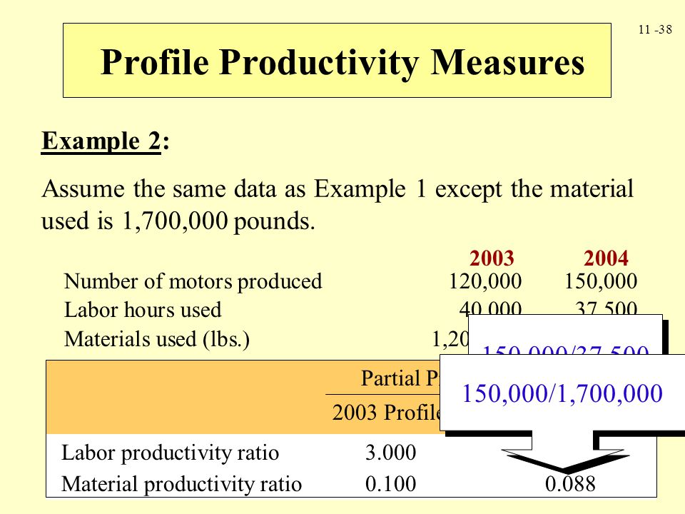 Profile Productivity Measures