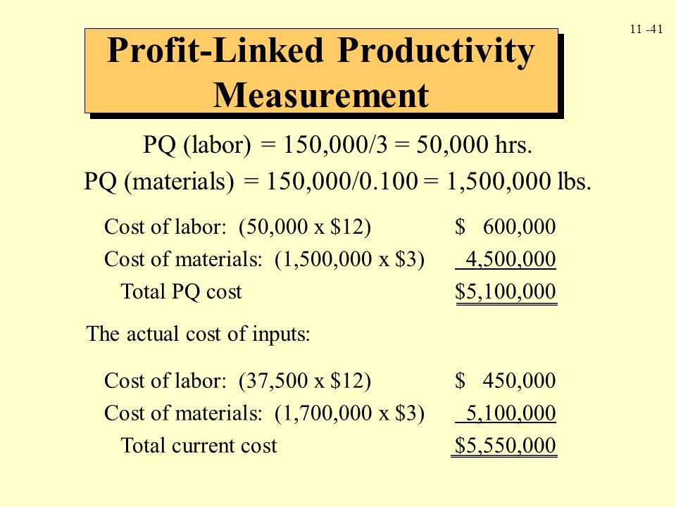 Profit-Linked Productivity Measurement