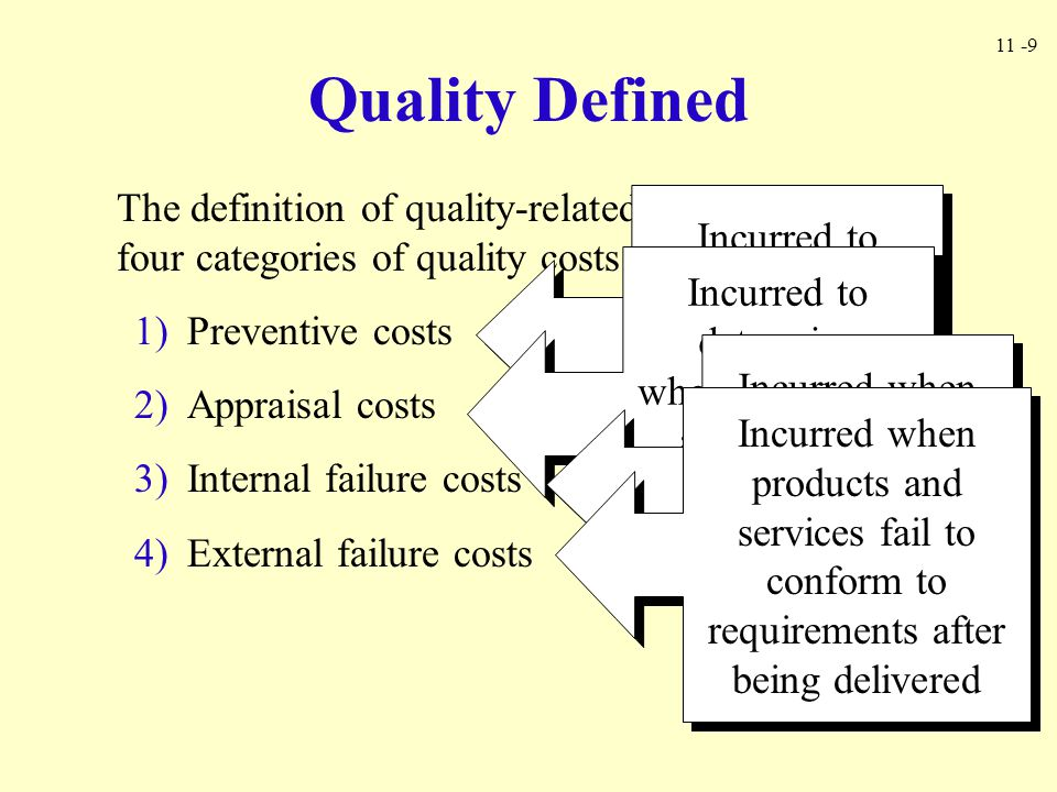 Quality Defined The definition of quality-related activities imply four categories of quality costs: