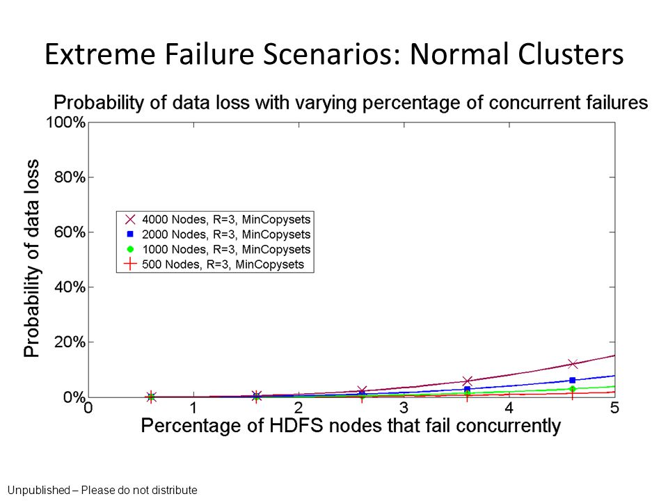 Extreme Failure Scenarios: Normal Clusters