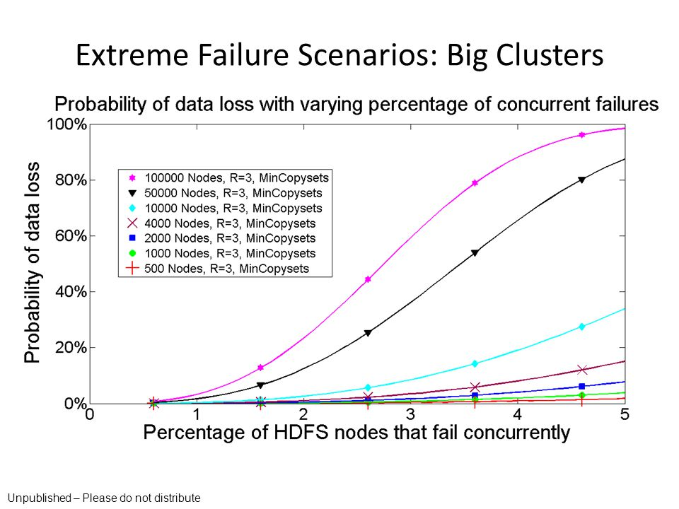 Extreme Failure Scenarios: Big Clusters