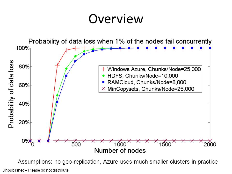 Overview Assumptions: no geo-replication, Azure uses much smaller clusters in practice.