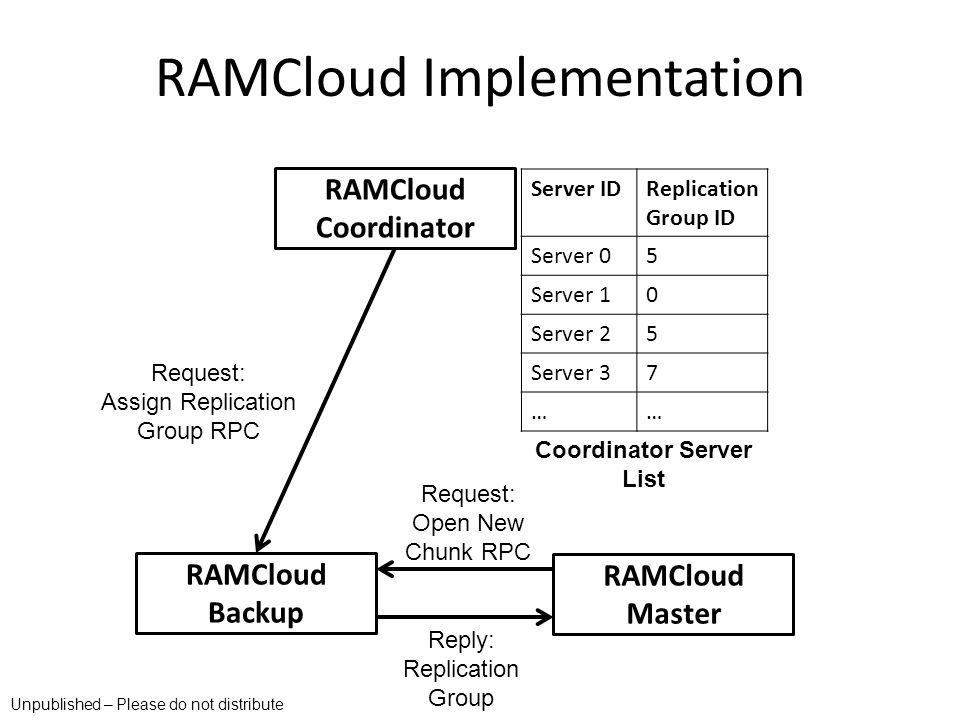 RAMCloud Implementation