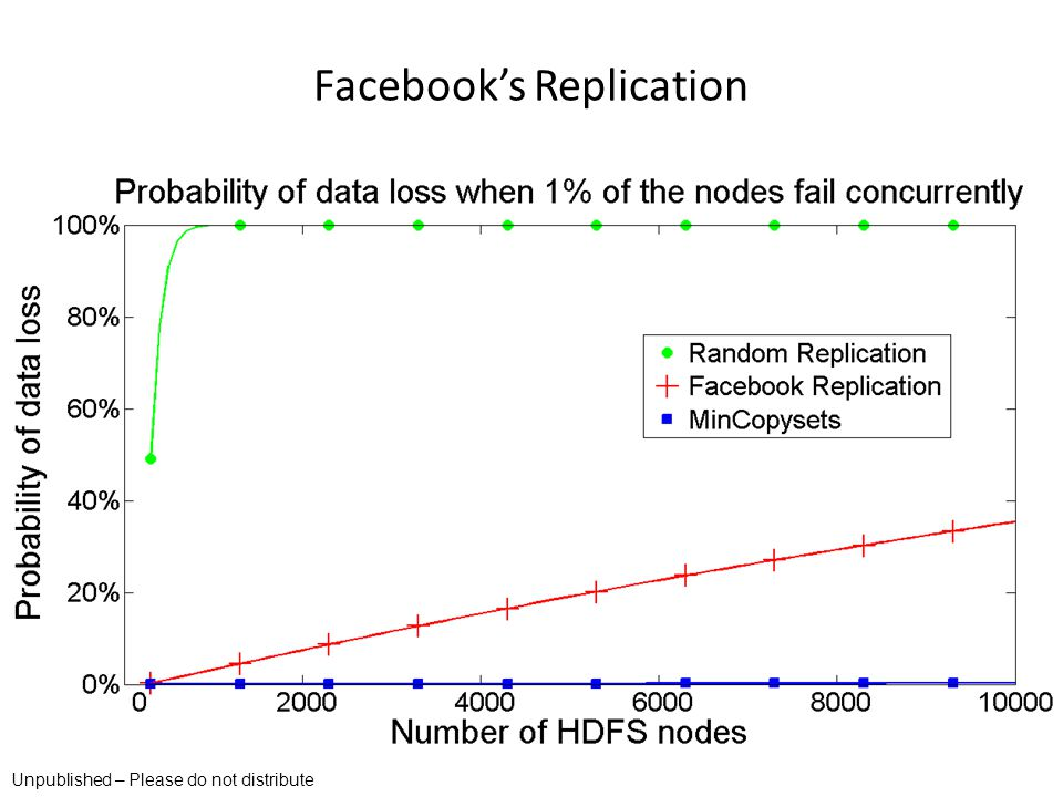 Facebook's Replication