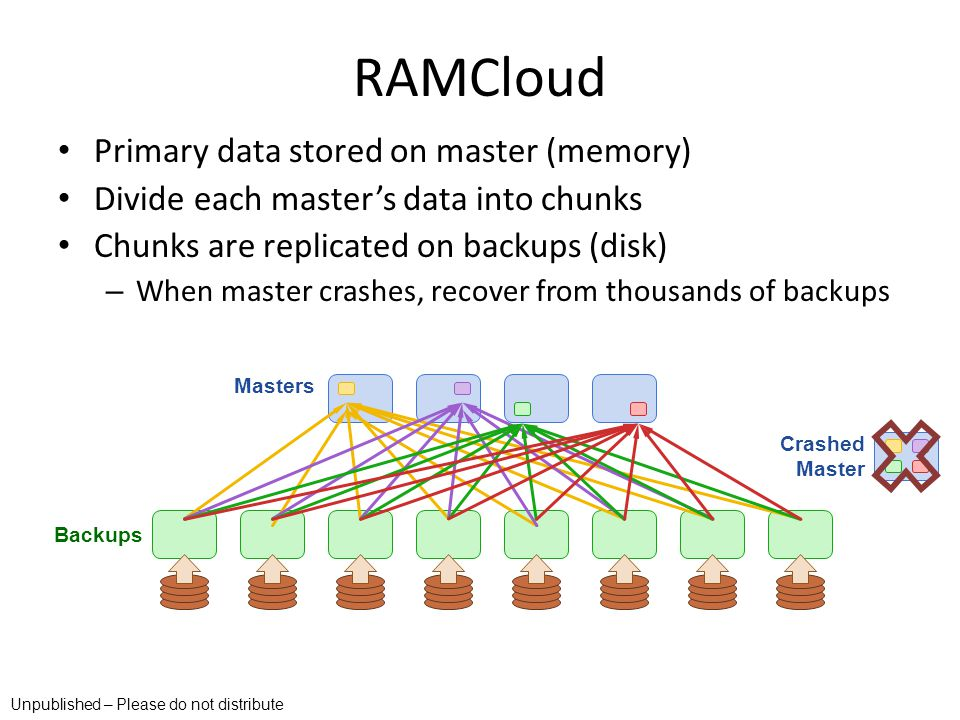 RAMCloud Primary data stored on master (memory)