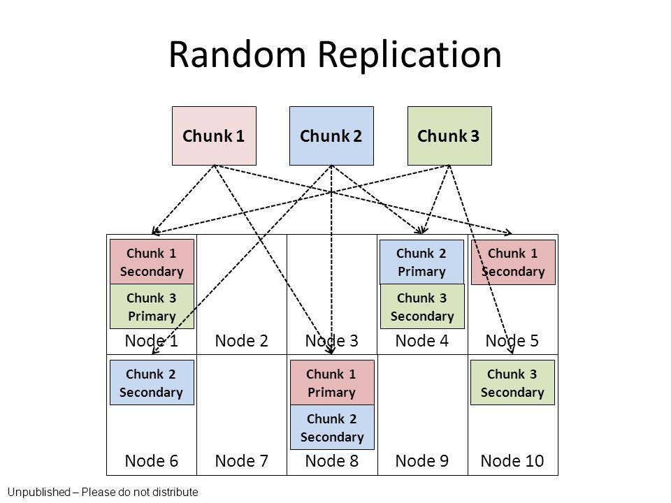 Random Replication Chunk 1 Chunk 2 Chunk 3 Node 1 Node 2 Node 3 Node 4