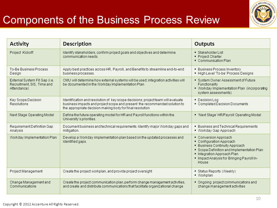 Scope and Objectives Components of the Business Process Review