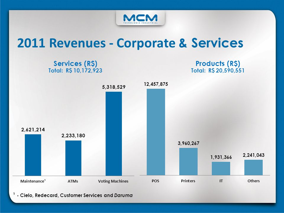 2011 Revenues - Corporate & Services
