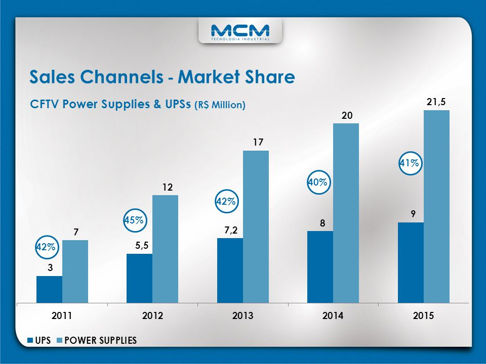 Sales Channels - Market Share