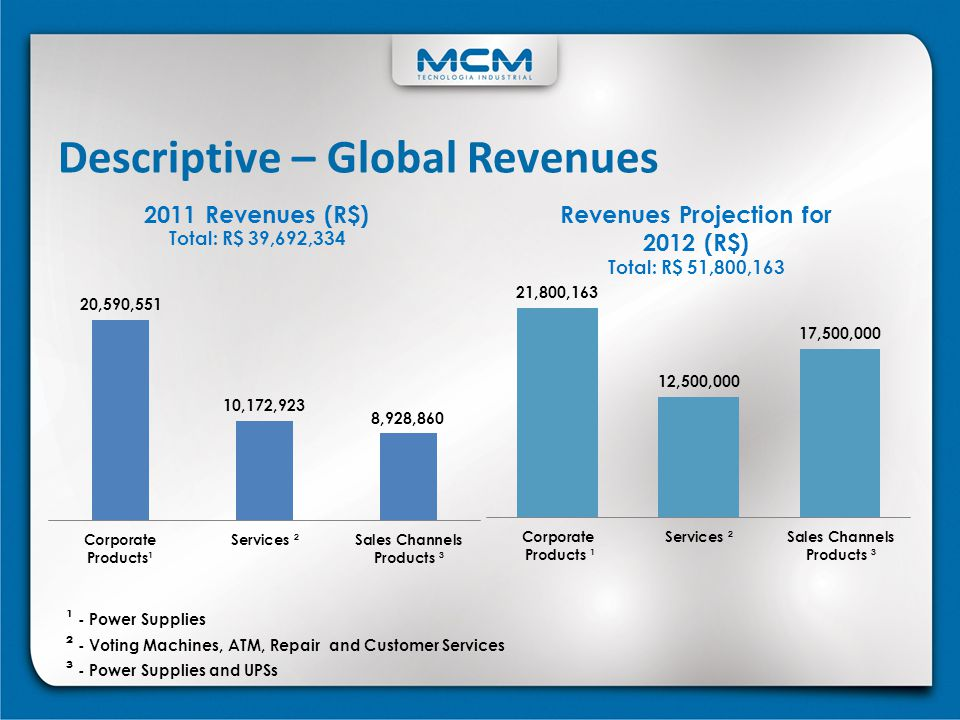 Revenues Projection for 2012 (R$)