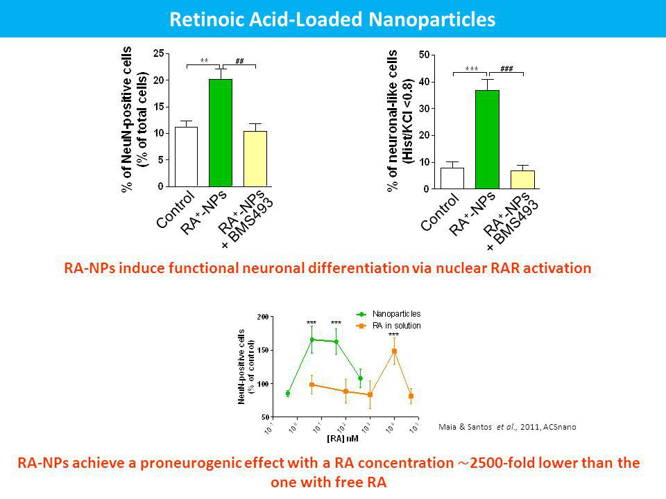 Retinoic Acid-Loaded Nanoparticles