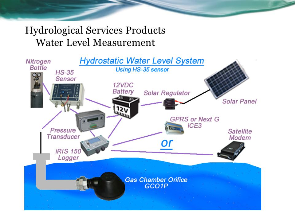 Hydrological Services Products Water Level Measurement