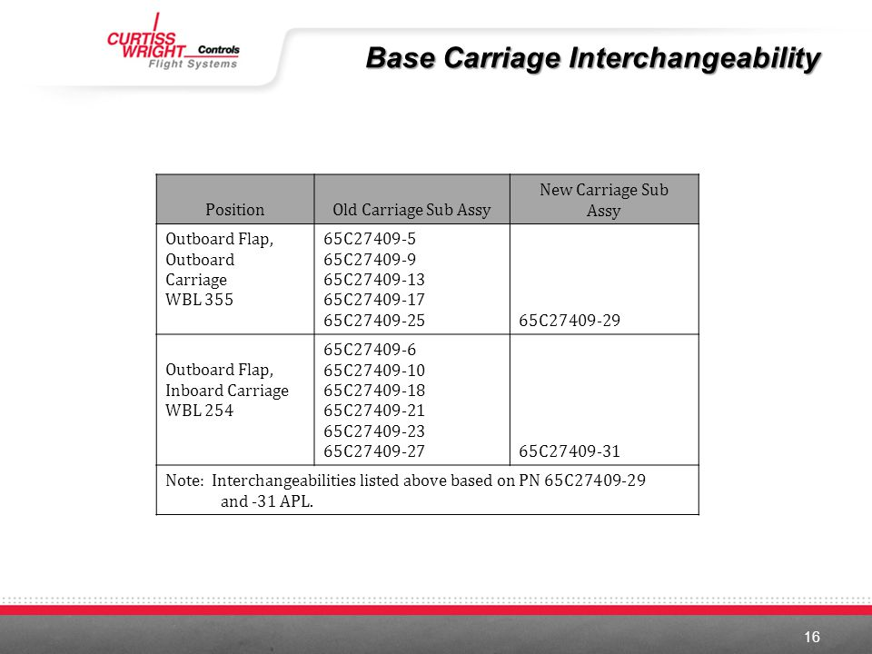 Base Carriage Interchangeability