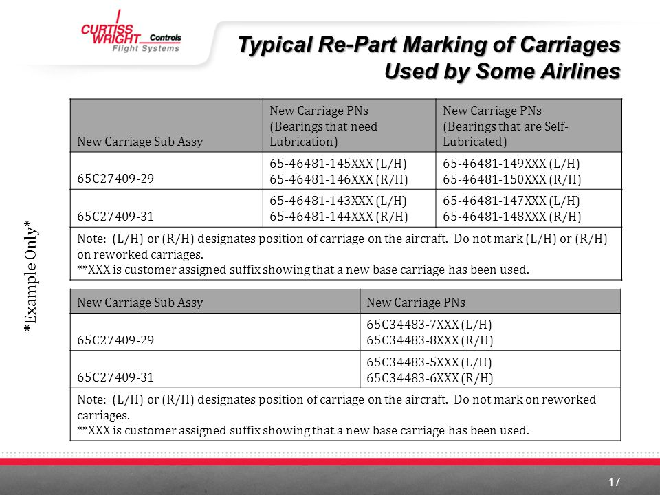 Typical Re-Part Marking of Carriages Used by Some Airlines
