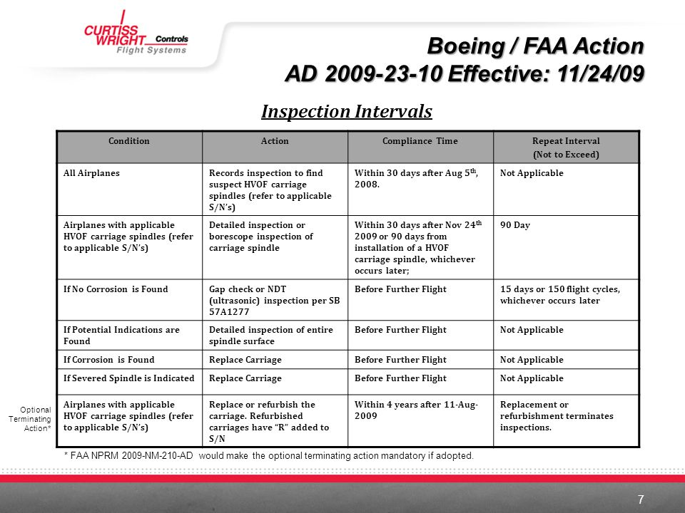 Boeing / FAA Action AD 2009-23-10 Effective: 11/24/09