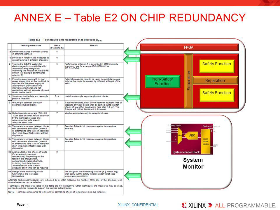 ANNEX E – Table E2 ON CHIP REDUNDANCY