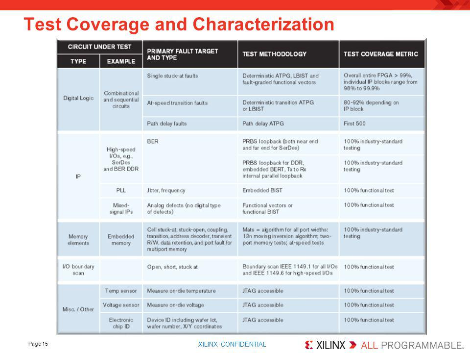 Test Coverage and Characterization