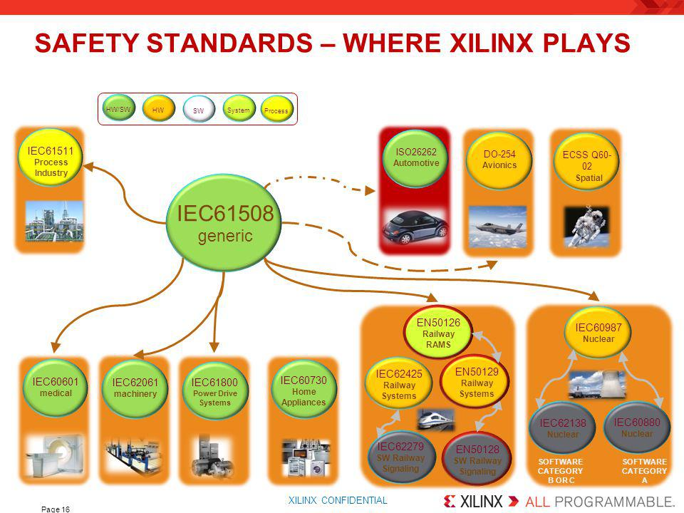 SAFETY STANDARDS – WHERE XILINX PLAYS
