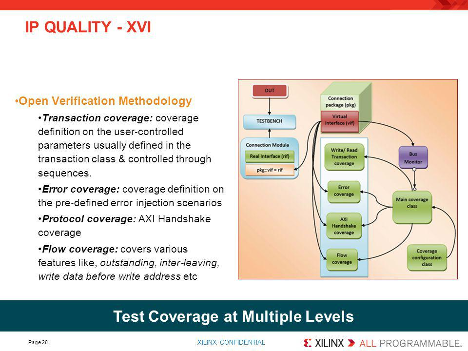 Test Coverage at Multiple Levels