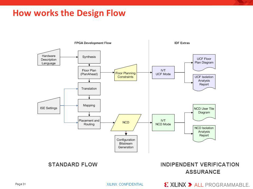 How works the Design Flow