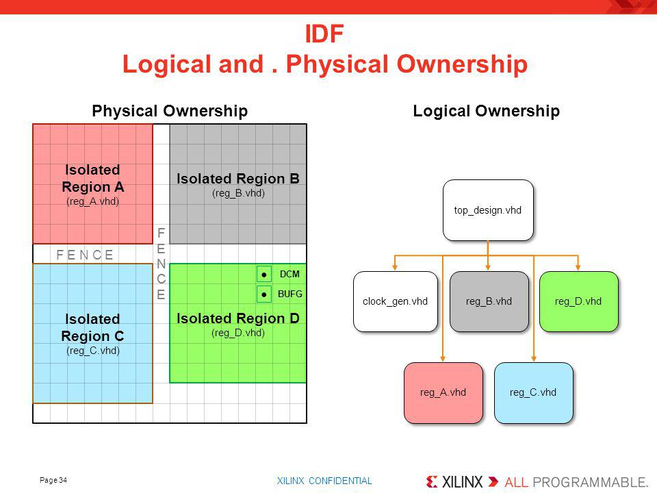 IDF Logical and . Physical Ownership