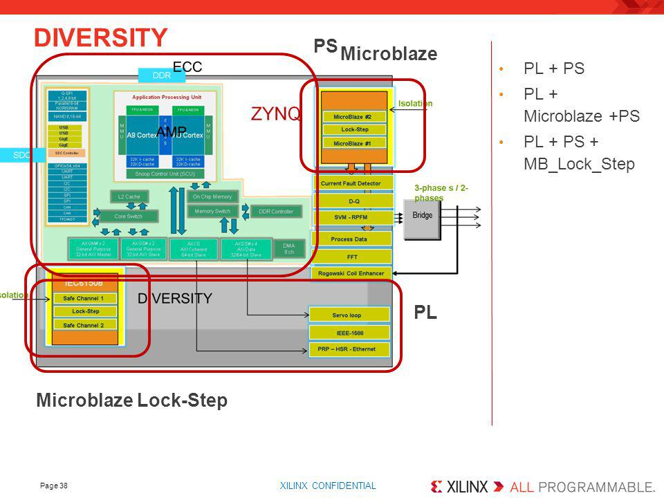 DIVERSITY PS Microblaze PL Microblaze Lock-Step PL + PS