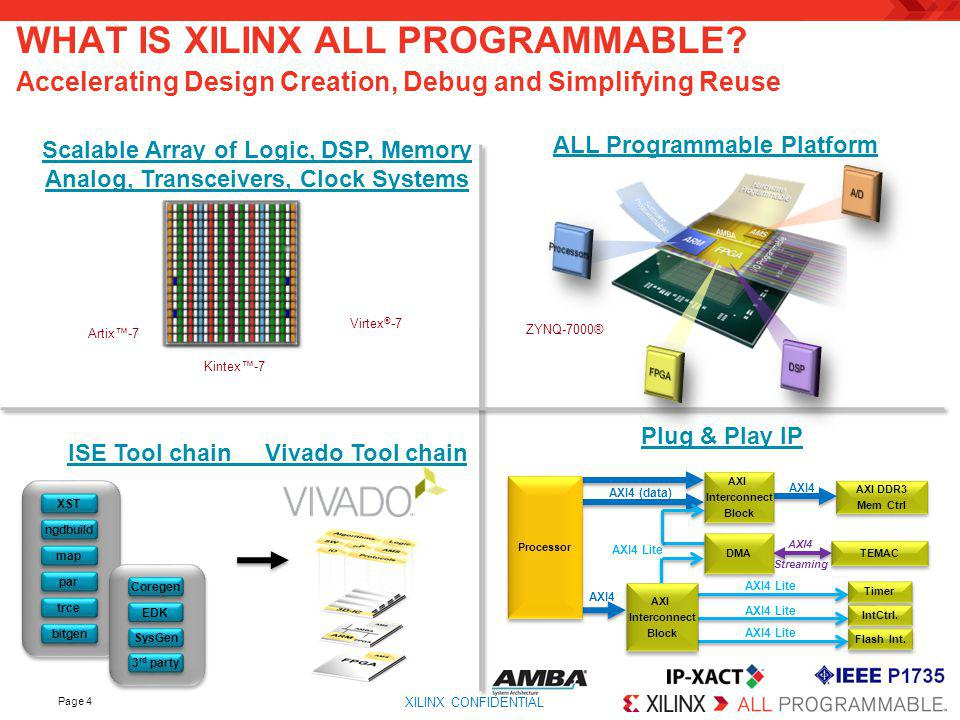 WHAT IS XILINX ALL PROGRAMMABLE