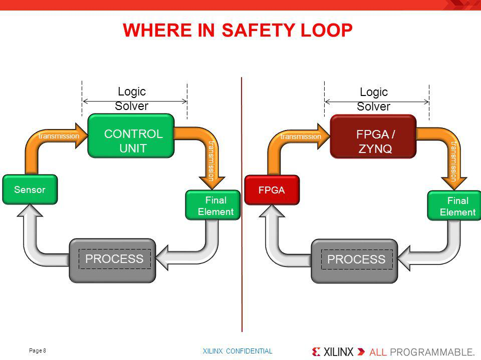 WHERE IN SAFETY LOOP Logic Solver Logic Solver CONTROL UNIT