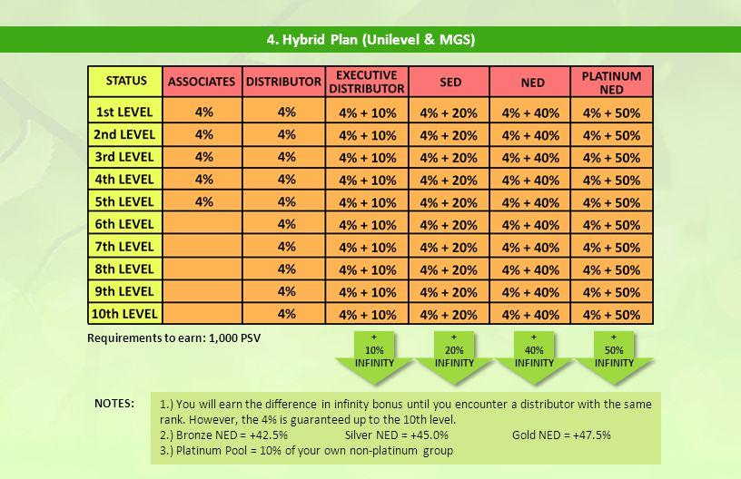4. Hybrid Plan (Unilevel & MGS)