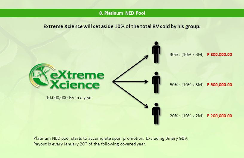 Extreme Xcience will set aside 10% of the total BV sold by his group.