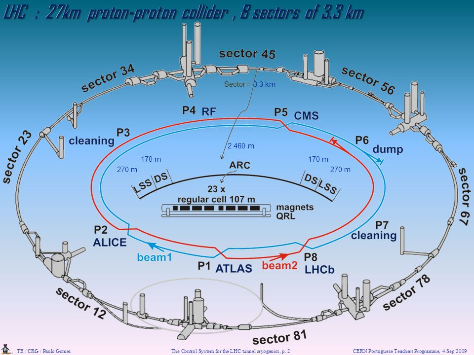 LHC : 27km proton-proton collider , 8 sectors of 3.3 km