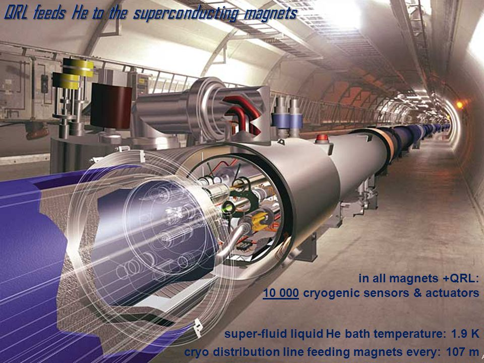 QRL feeds He to the superconducting magnets