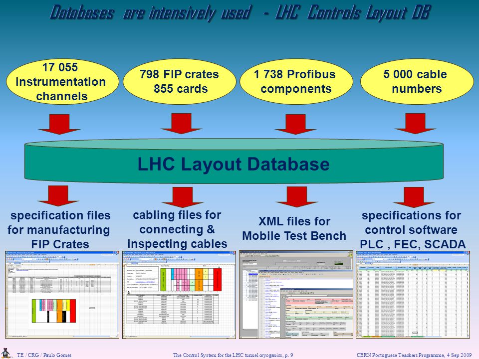 Databases are intensively used - LHC Controls Layout DB