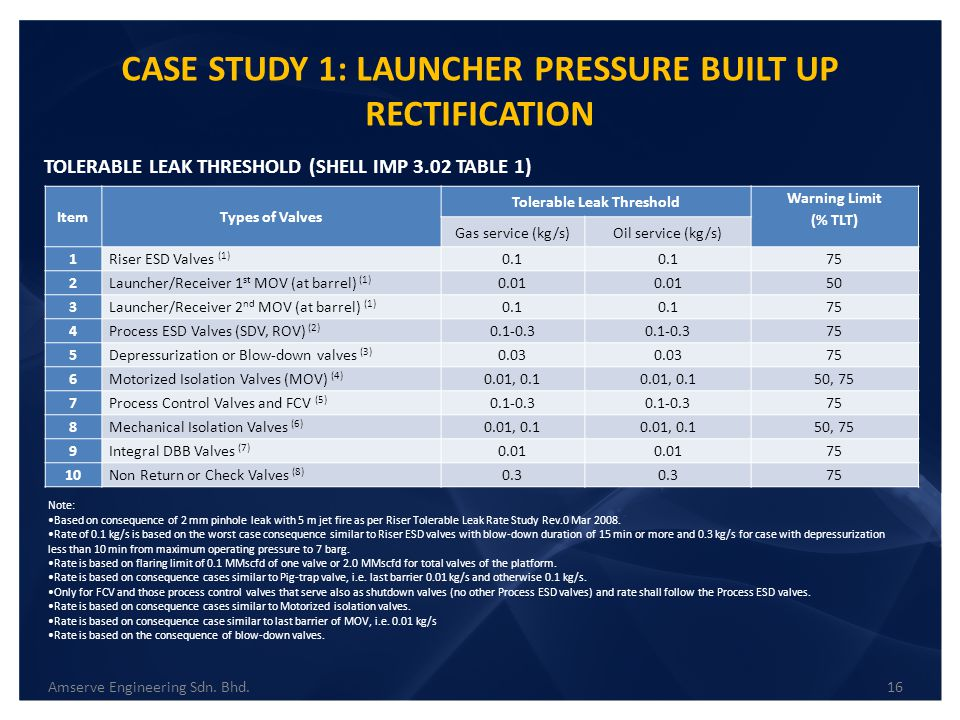 CASE STUDY 1: LAUNCHER PRESSURE BUILT UP RECTIFICATION