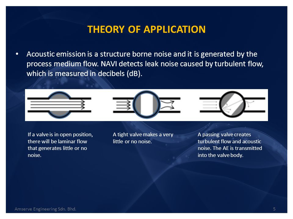 THEORY OF APPLICATION