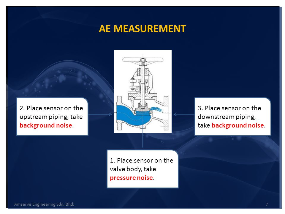 AE MEASUREMENT 2. Place sensor on the upstream piping, take background noise. 1. Place sensor on the valve body, take pressure noise.