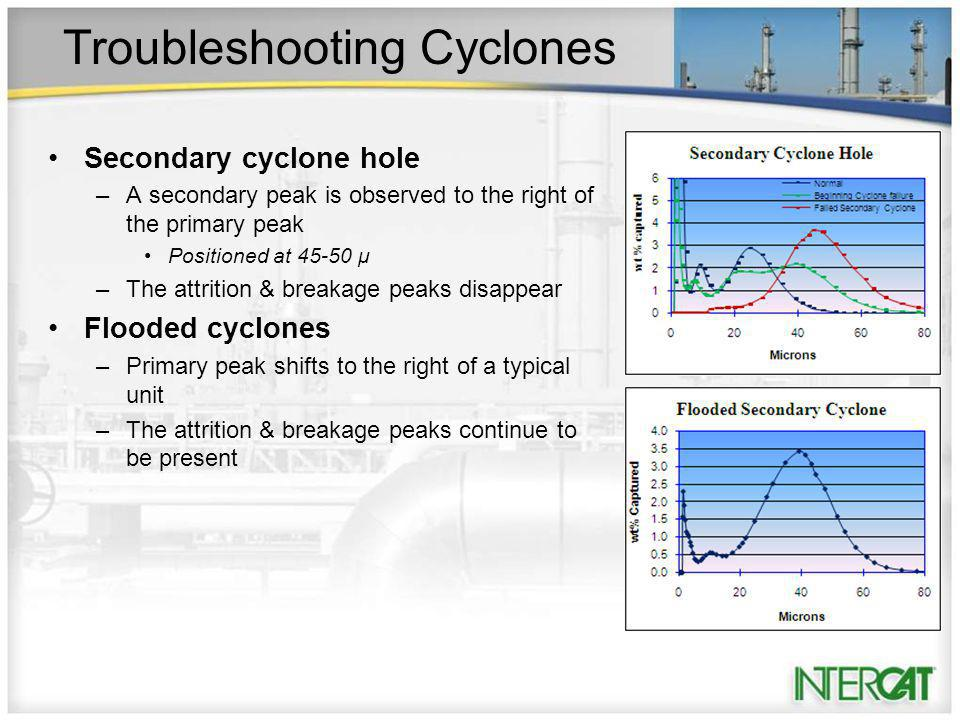 Troubleshooting Cyclones