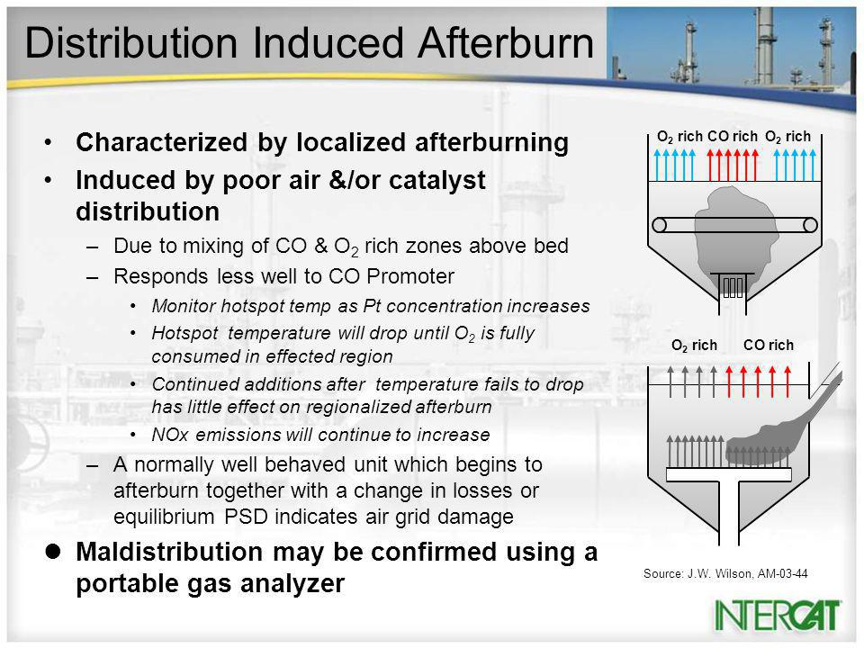 Distribution Induced Afterburn