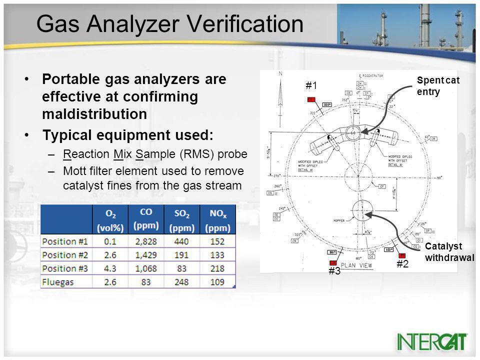 Gas Analyzer Verification