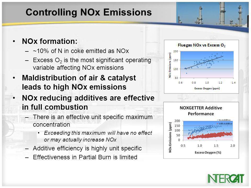 Controlling NOx Emissions