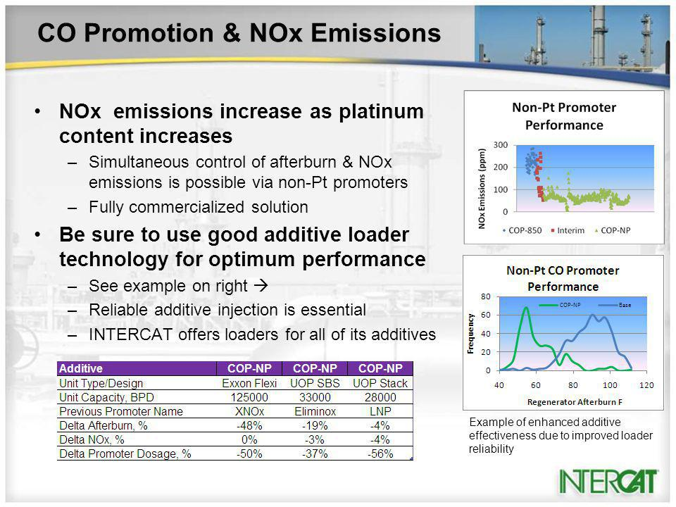 CO Promotion & NOx Emissions