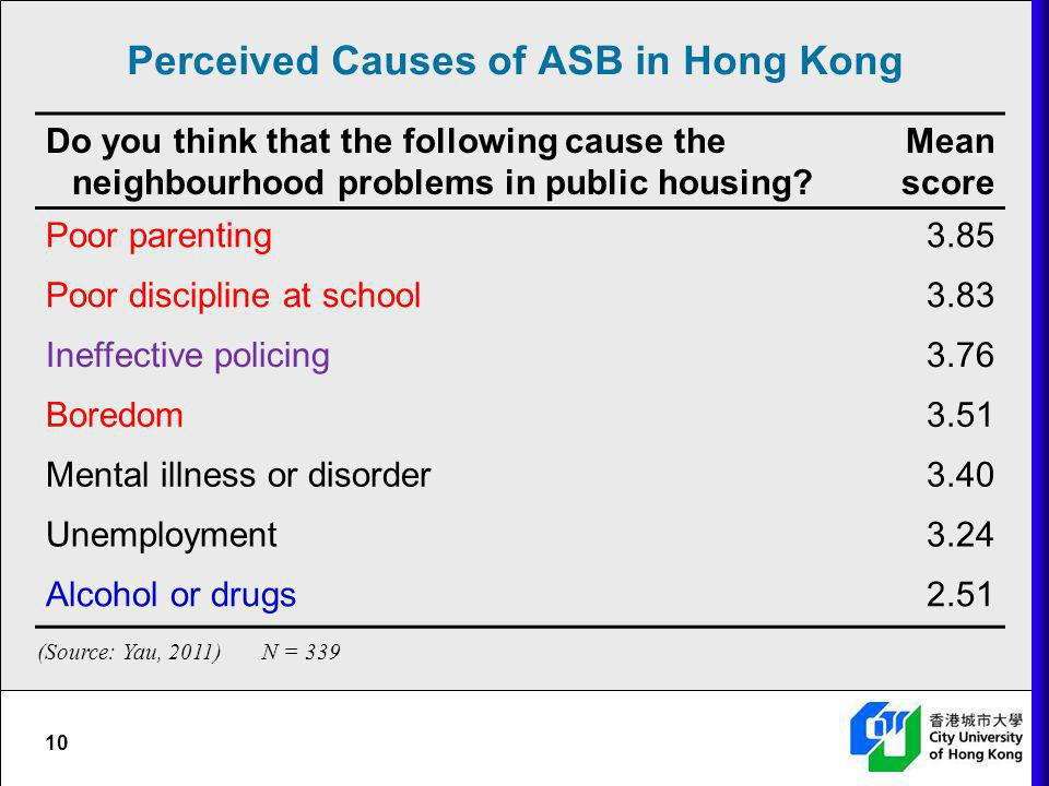 Perceived Causes of ASB in Hong Kong