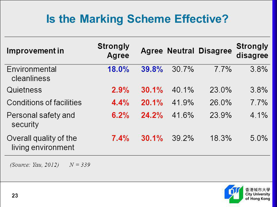 Is the Marking Scheme Effective
