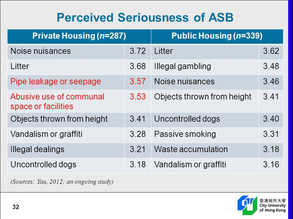 Perceived Seriousness of ASB