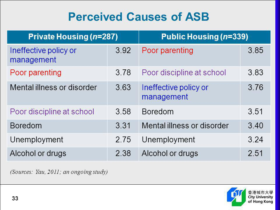 Perceived Causes of ASB