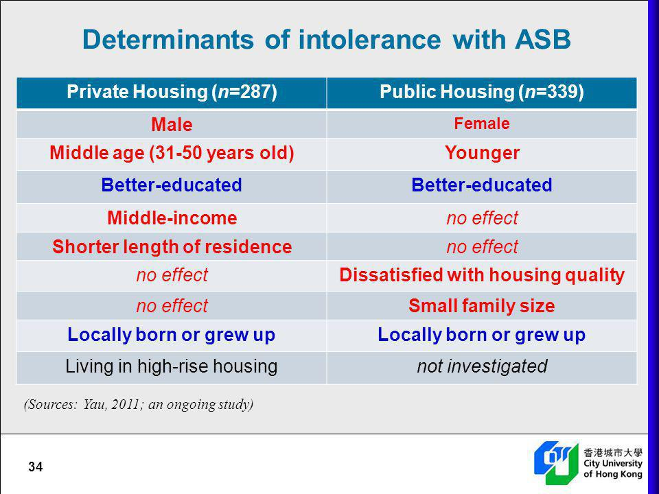 Determinants of intolerance with ASB