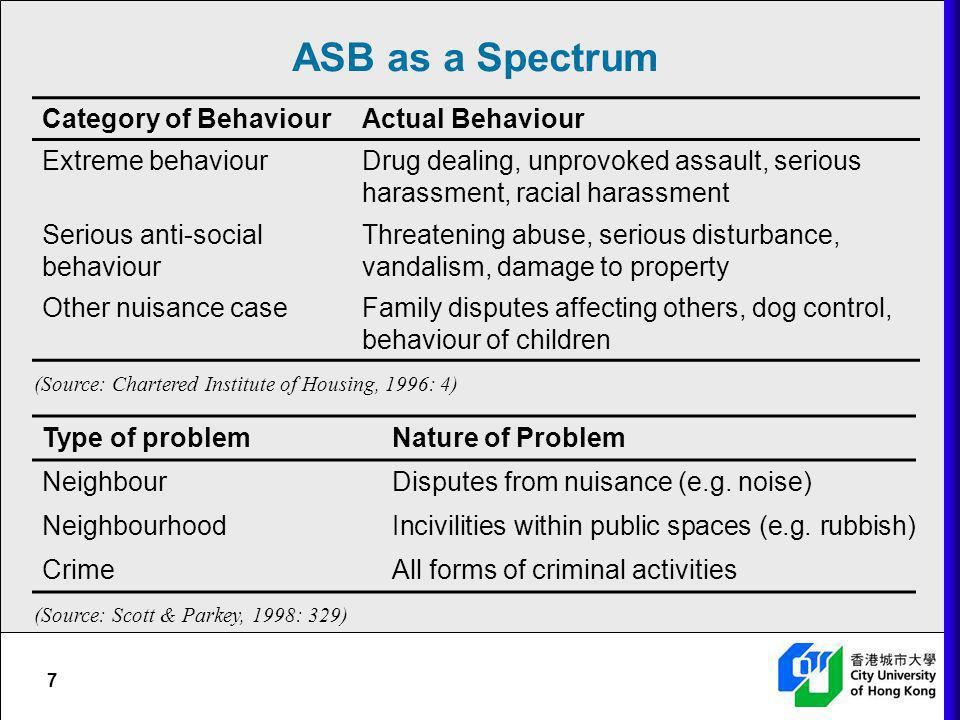 ASB as a Spectrum Category of Behaviour Actual Behaviour