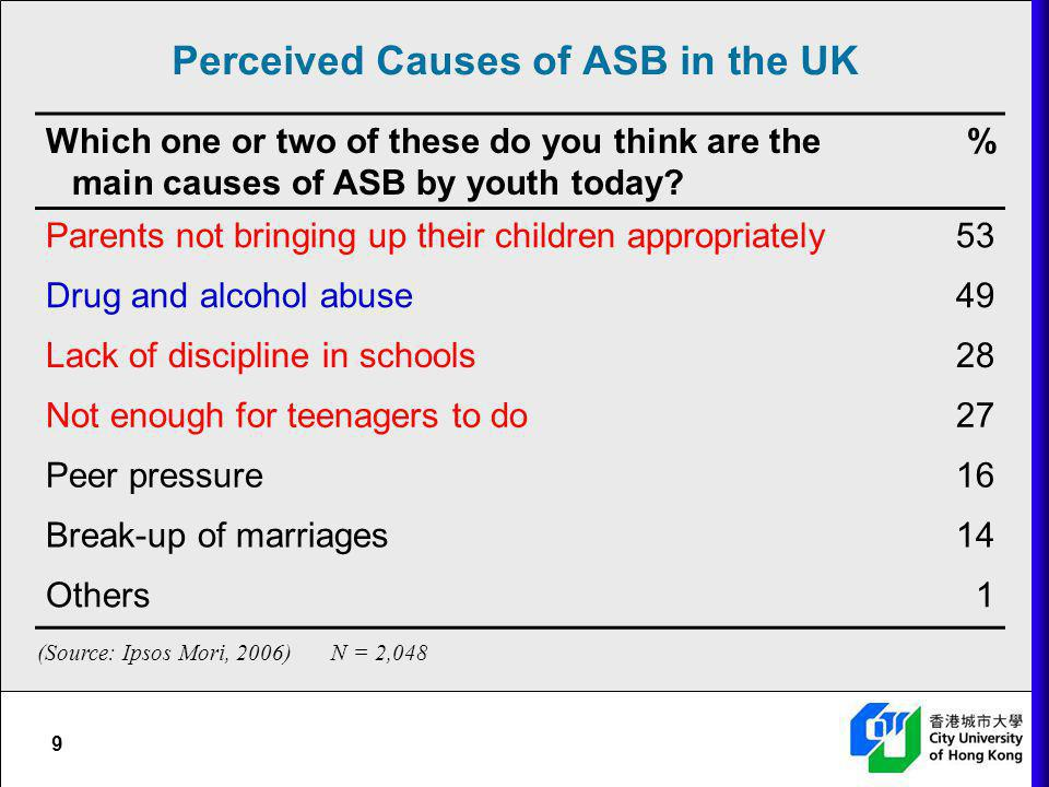 Perceived Causes of ASB in the UK