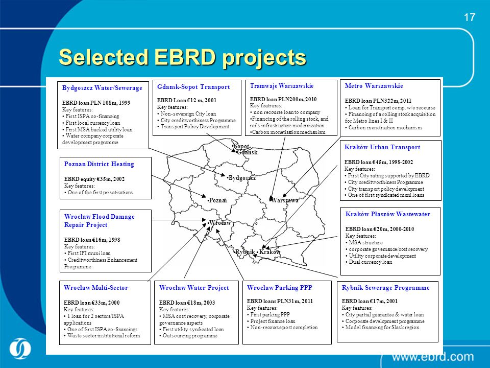Selected EBRD projects